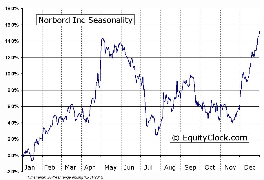 Norbord Inc (TSE:NBD) Seasonal Chart