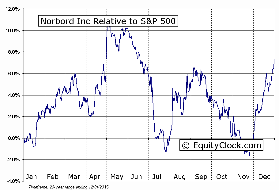 NBD.TO Relative to the S&P 500