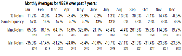 Monthly Seasonal New Age Beverages Corp. (NASD:NBEV)