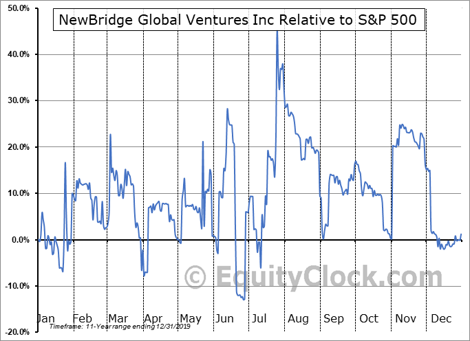 NBGV Relative to the S&P 500