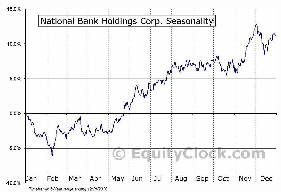 National Bank Holdings Corp. (NYSE:NBHC) Seasonality
