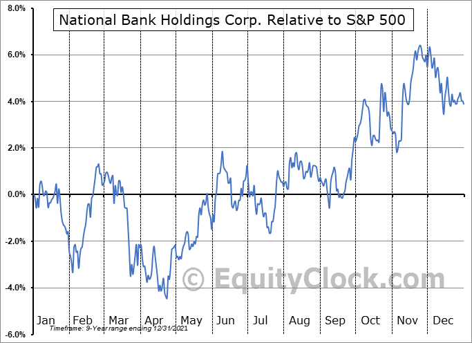 NBHC Relative to the S&P 500
