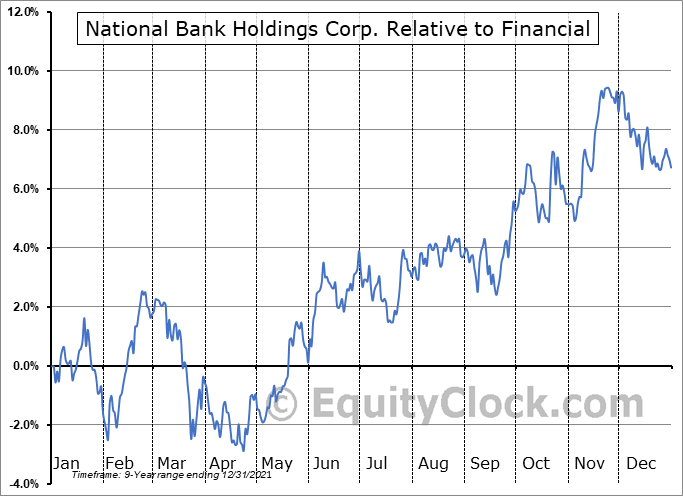 NBHC Relative to the Sector