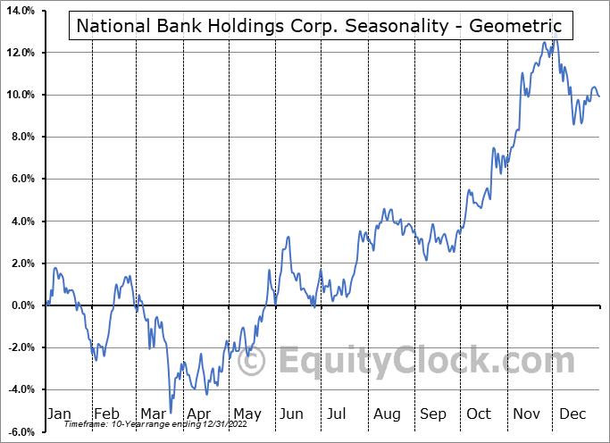 National Bank Holdings Corp. (NYSE:NBHC) Seasonality