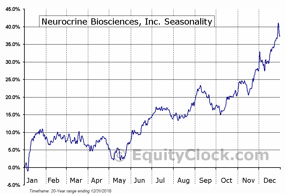 Neurocrine Biosciences, Inc. Seasonal Chart