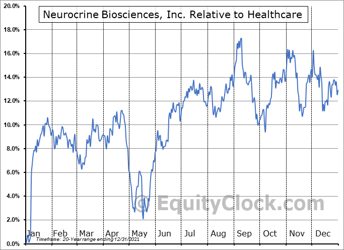 NBIX Relative to the Sector