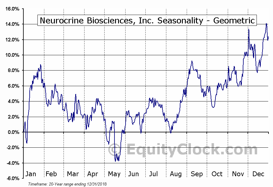 Neurocrine Biosciences, Inc. (NASD:NBIX) Seasonality