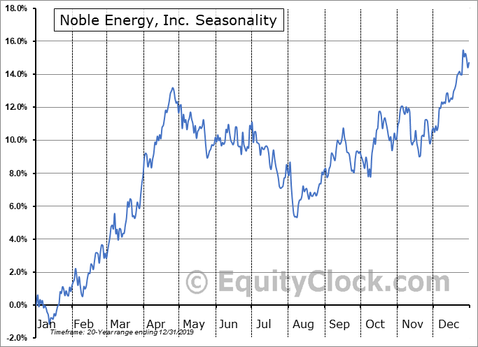 Noble Energy Inc. Seasonal Chart