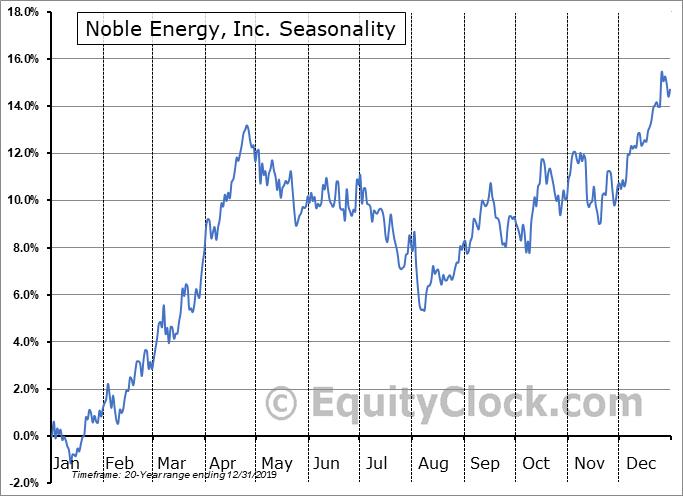 Noble Energy, Inc. (NYSE:NBL) Seasonality