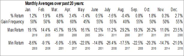 Monthly Seasonal Noble Energy, Inc. (NYSE:NBL)