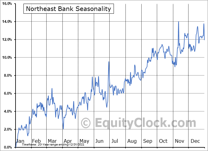 Northeast Bank Seasonal Chart