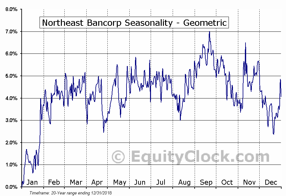 Northeast Bancorp (NASD:NBN) Seasonality