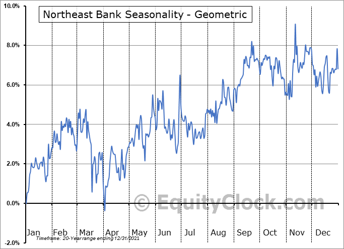 Northeast Bank (NASD:NBN) Seasonality