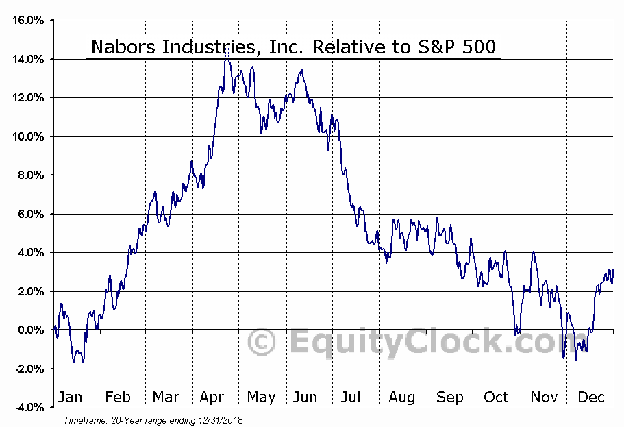NBR Relative to the S&P 500