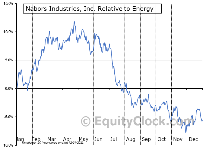 NBR Relative to the Sector