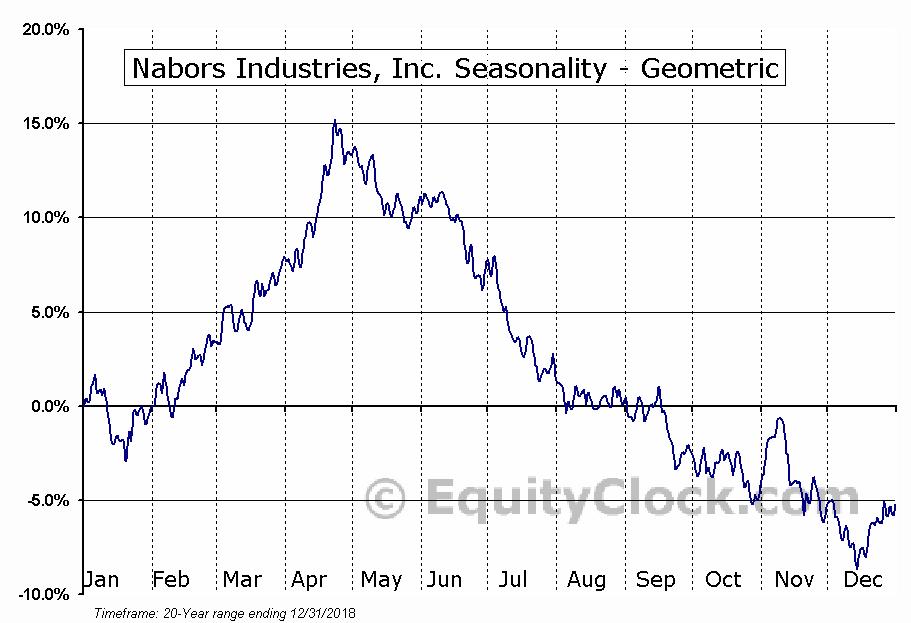 Nabors Industries, Inc. (NYSE:NBR) Seasonality