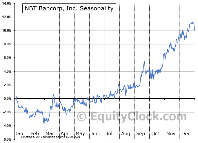 NBT Bancorp Inc. Seasonal Chart