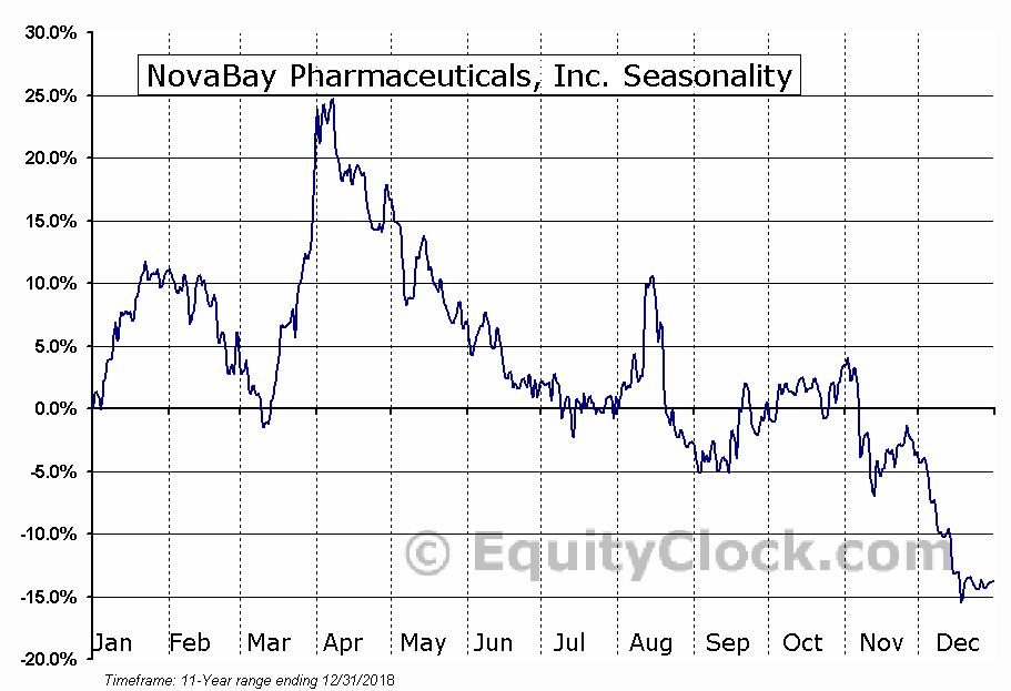 NovaBay Pharmaceuticals, Inc. (NBY) Seasonal Chart