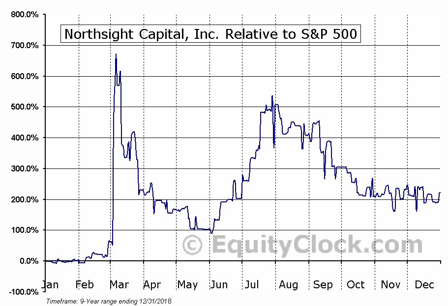 NCAP Relative to the S&P 500