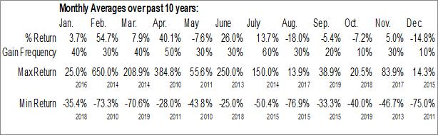 Monthly Seasonal Northsight Capital, Inc. (OTCMKT:NCAP)