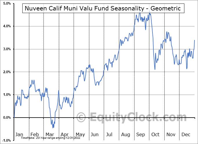 Nuveen Calif Muni Valu Fund (NYSE:NCA) Seasonality