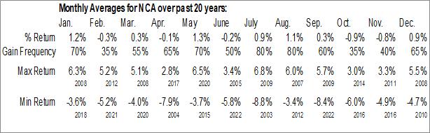 Monthly Seasonal Nuveen Calif Muni Valu Fund (NYSE:NCA)