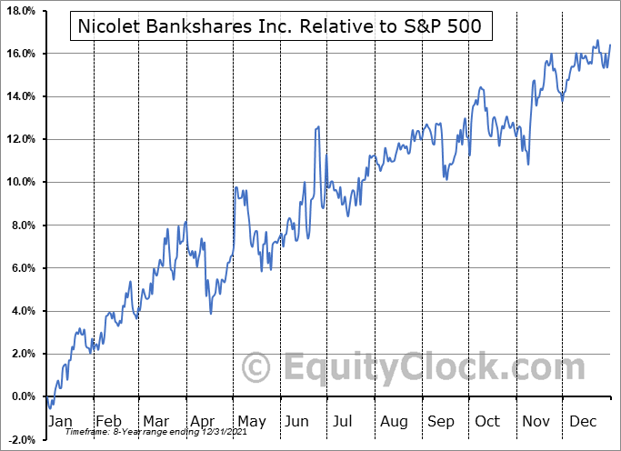NCBS Relative to the S&P 500
