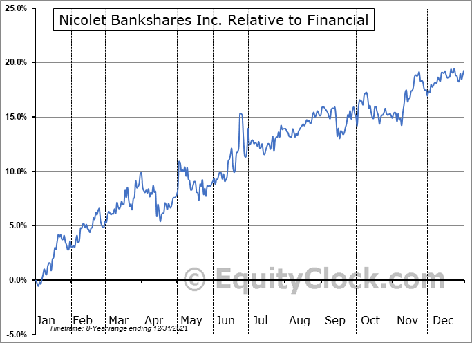 NCBS Relative to the Sector