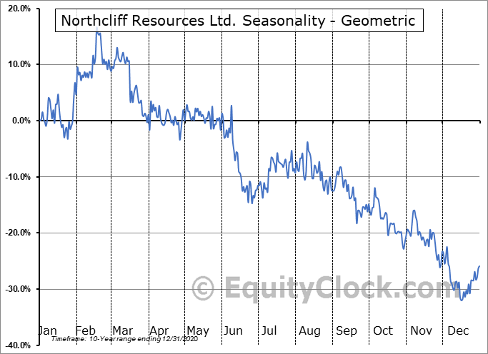 Northcliff Resources Ltd. (TSE:NCF.TO) Seasonality