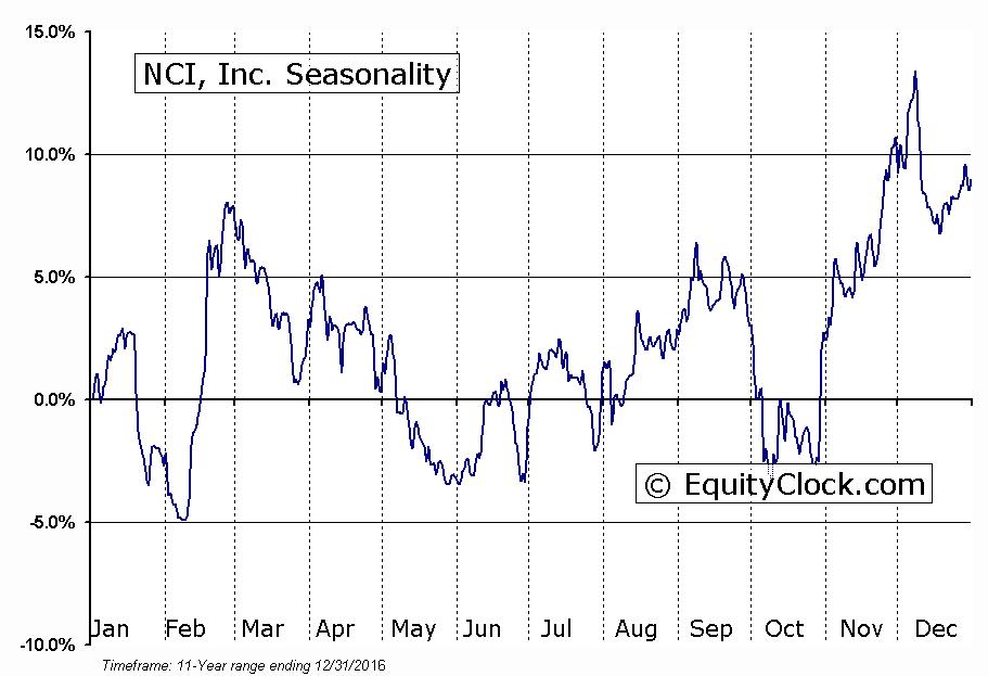 NCI, Inc. (NASD:NCIT) Seasonality
