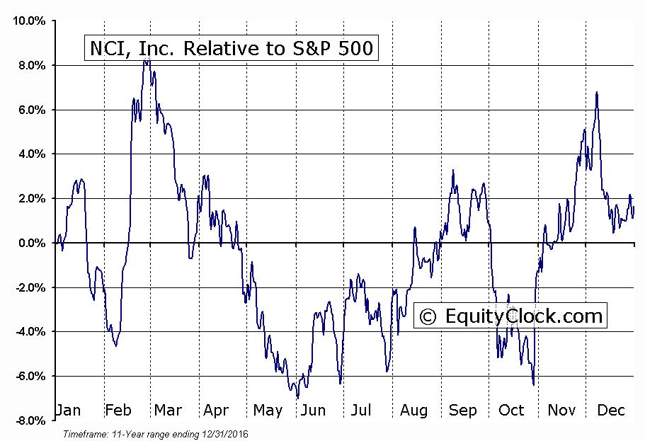 NCIT Relative to the S&P 500