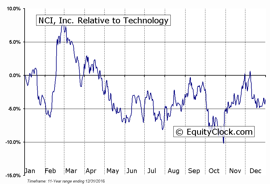 NCIT Relative to the Sector