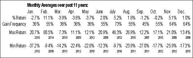 Monthly Seasonal NCI, Inc. (NASD:NCIT)