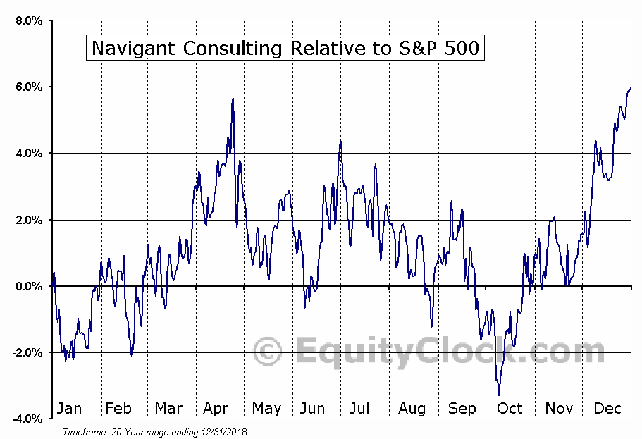 NCI Relative to the S&P 500