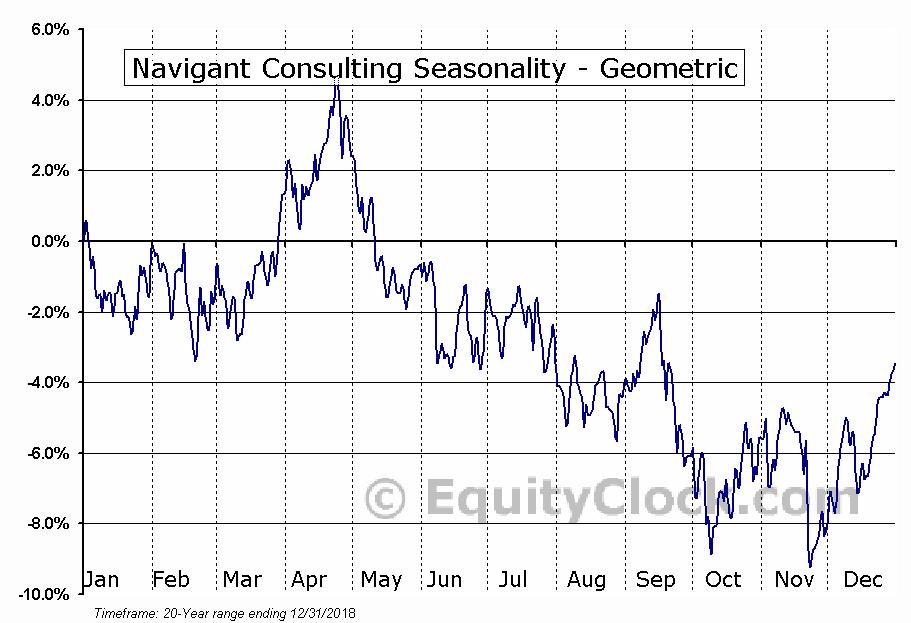 Navigant Consulting (NYSE:NCI) Seasonality