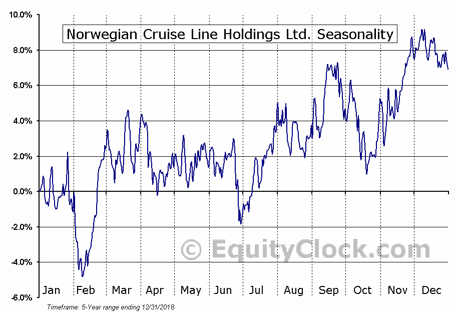 Norwegian Cruise Line Holdings Ltd. (NCLH) Seasonal Chart