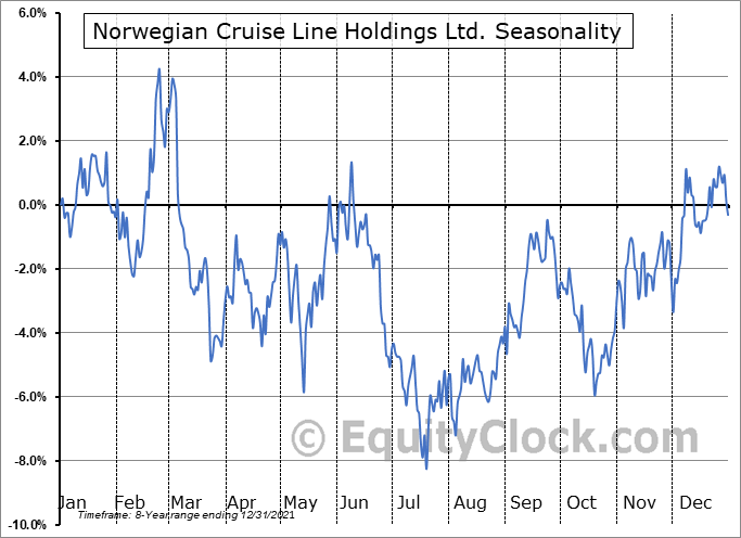 Norwegian Cruise Line Holdings Ltd. Seasonal Chart