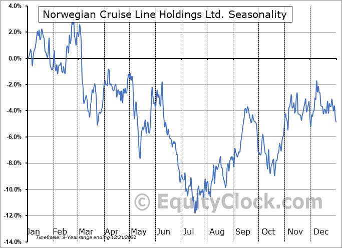 Norwegian Cruise Line Holdings Ltd. Seasonal Chart