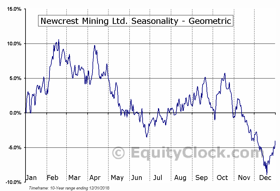 Newcrest Mining Ltd. (OTCMKT:NCMGY) Seasonality