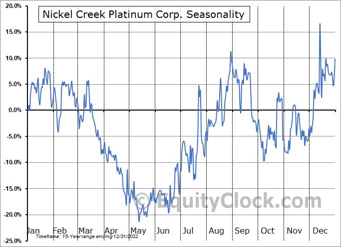 Nickel Creek Platinum Corp. (TSE:NCP.TO) Seasonality
