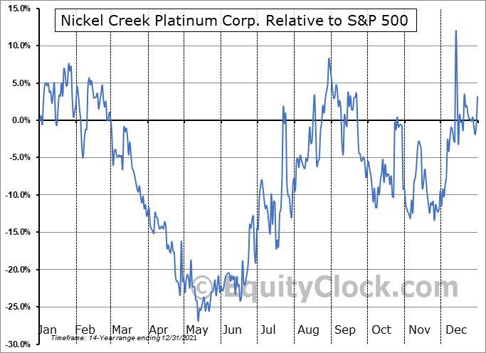 NCP.TO Relative to the S&P 500