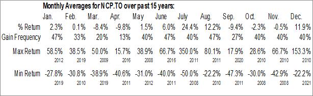 Monthly Seasonal Nickel Creek Platinum Corp. (TSE:NCP.TO)