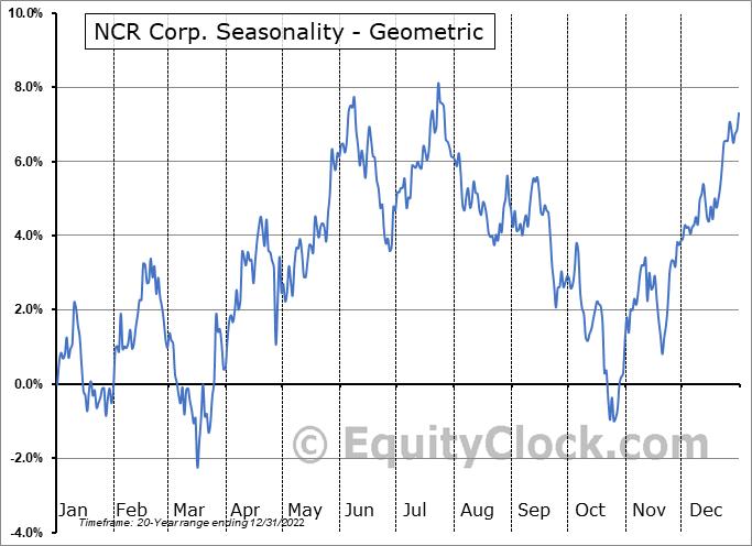 NCR Corp. (NYSE:NCR) Seasonality