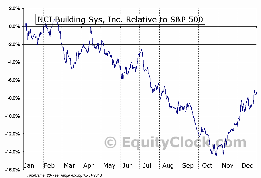 NCS Relative to the S&P 500