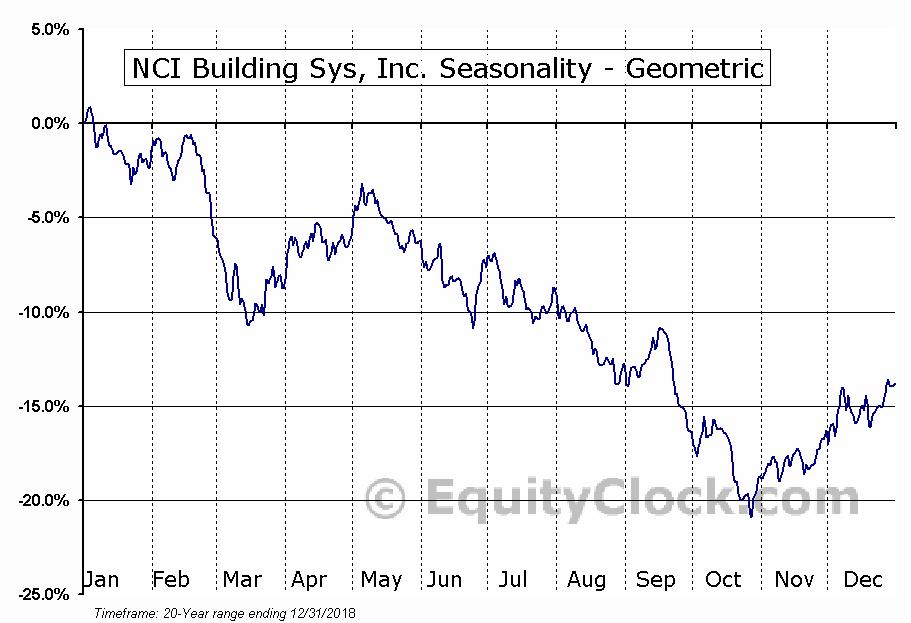 NCI Building Sys, Inc. (NYSE:NCS) Seasonality
