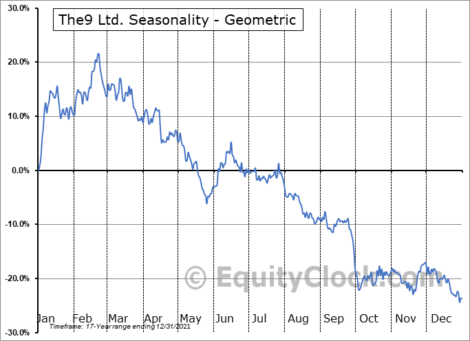 The9 Ltd. (NASD:NCTY) Seasonality
