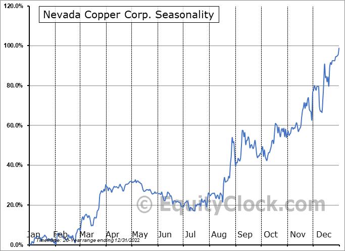 Nevada Copper Corp. (TSE:NCU.TO) Seasonality