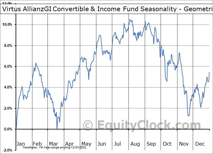 AGIC Convertible & Income Fund (NYSE:NCV) Seasonality