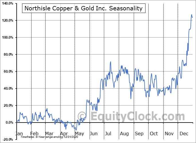 NorthIsle Copper and Gold Inc. (TSXV:NCX.V) Seasonality