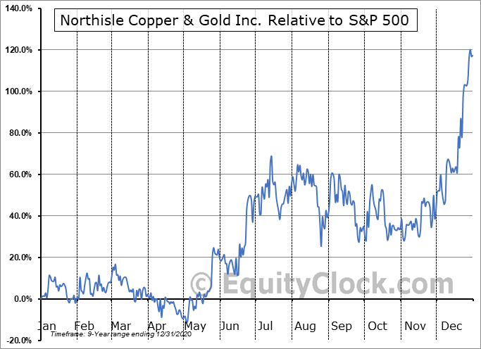 NCX.V Relative to the S&P 500
